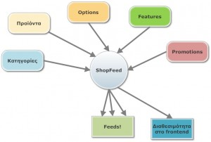 shopFeedblocks